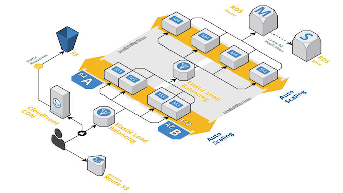 Provisioning testing: Verify Terraform setups with InSpec